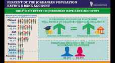 Jordan suffering from low financial inclusion, study shows