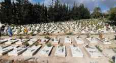 Sahab cemetery suffers from demand pressures following increase in coronavirus deaths