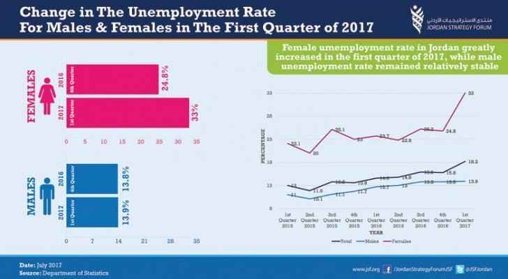 Department of Statistics shows female unemployment is on the rise.