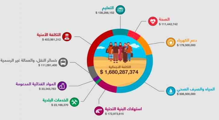 There are an esitmated Syrian 1.3 million refugees in Jordan. (Photo: Jordanian Foreign Ministry )