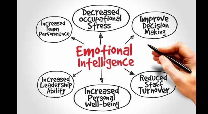 What does  your emotional intelligence have to do with your salary?
