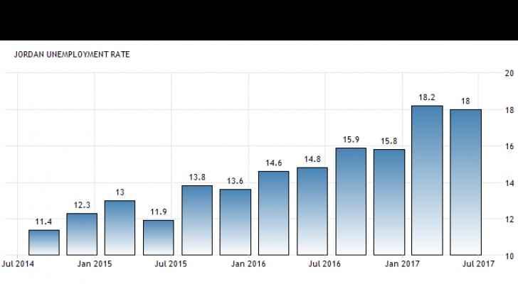 Jordan's unemployed are on the rise. (Trading Economics)
