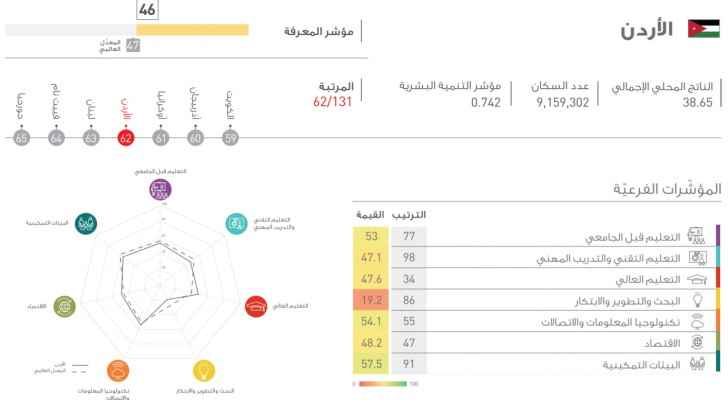Jordan came 62 in the  2017 Global Knowledge Index.