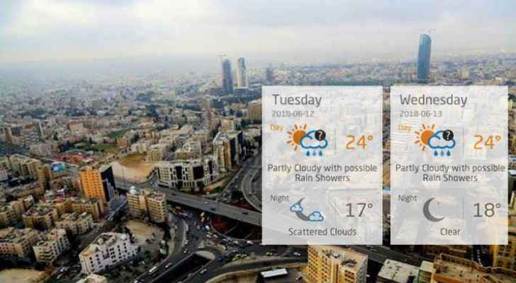 Amman weather will be partly cloudy with possible rain showers.
