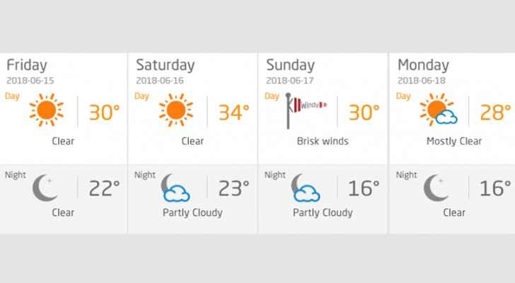 Amman weather forecast Friday-Monday.