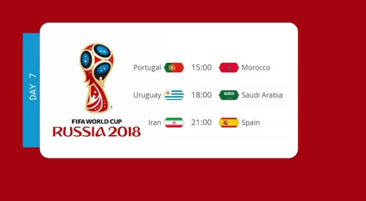 FIFA Highlights: Day 7